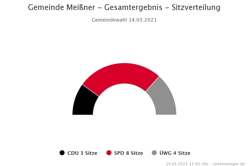 Gemeinde Meissner Gesamtergebnis Chart